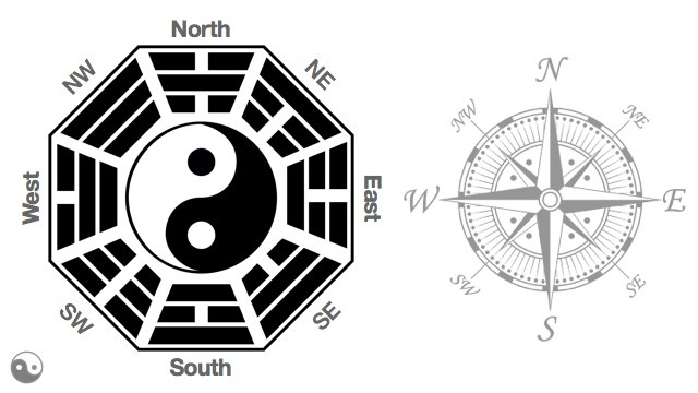 Orienting Tai Chi to the Bagua Compass.